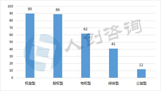 2017中国众筹行业发展年报