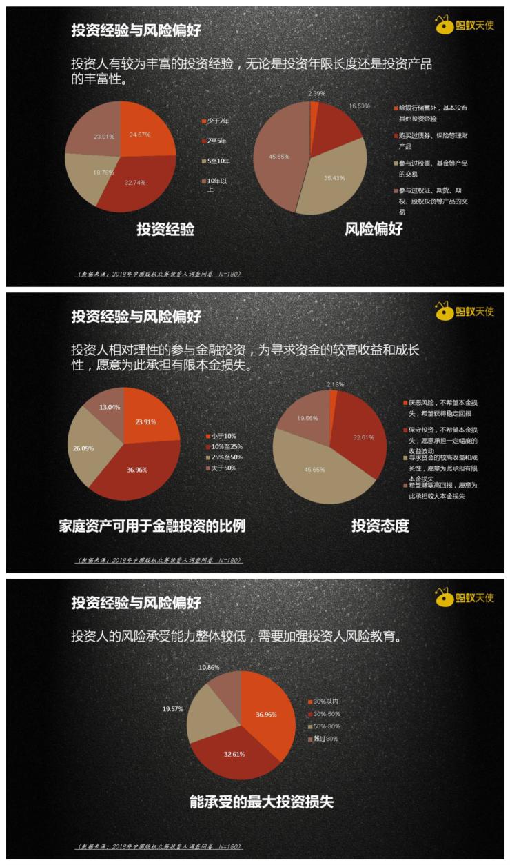 中国股权众筹投资人调查报告